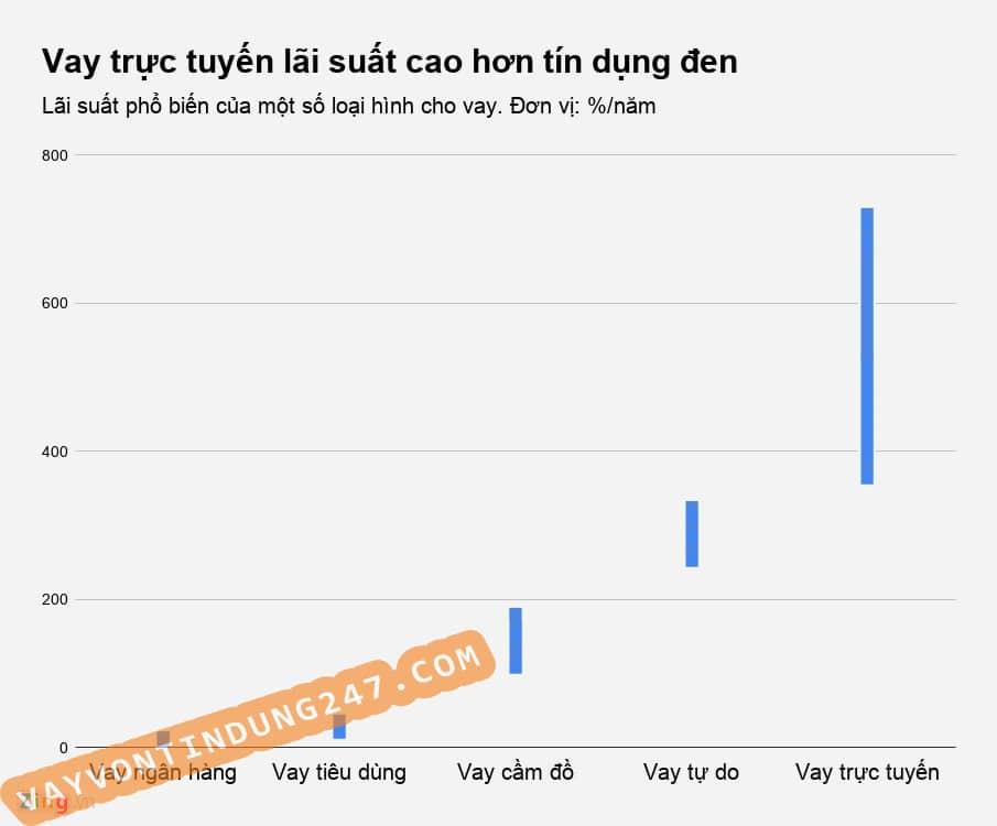 Vay_truc_tuyen_lai_suat_cao_hon_tin_dung_den